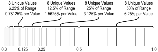 Diagram of floating point clustering between zero and one.