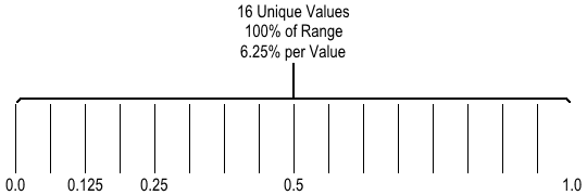 Diagram of uniform distribution of floating point values between zero and one.